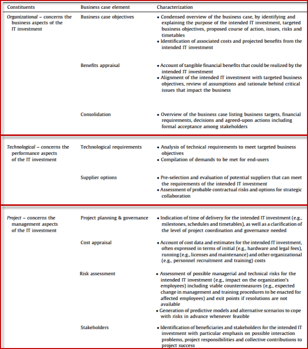 Constituents of business cases and their corresponding characterization