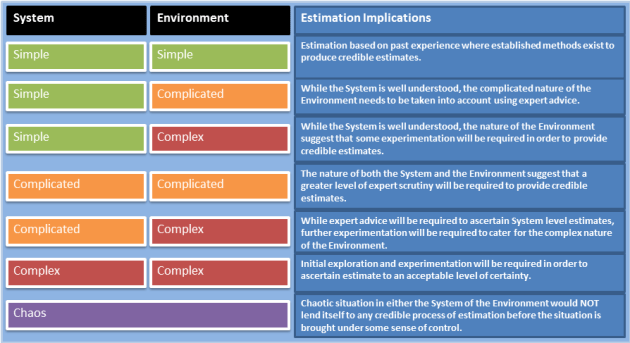 Cynefin combinations
