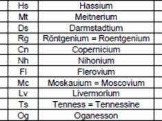 ultra-schwere, kuenstliche, radioaktive Elemente