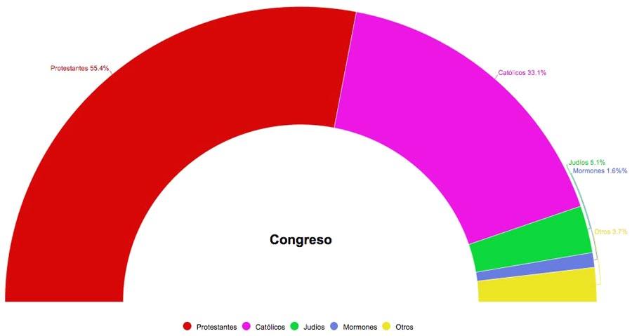 La composición religiosa de los congresistas.