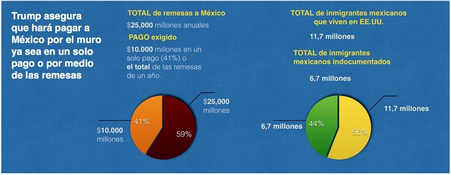 Remesas a Mexico