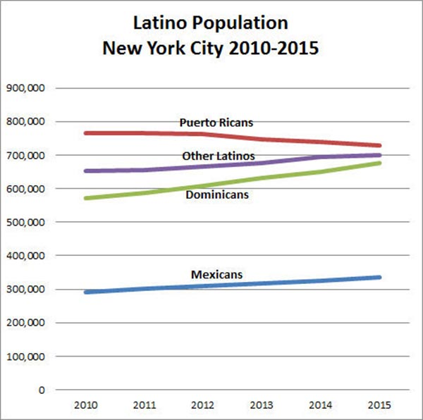 Censo Latinos 2017 tendencia