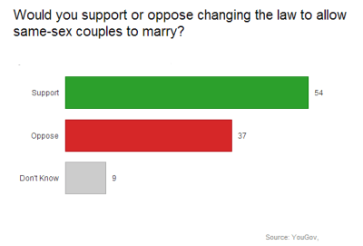 Gay marriage poll, Yougov May 2013