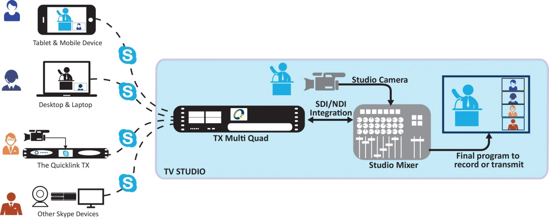 TX_Multi diagram
