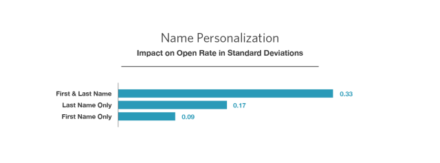 first and last name personalization mailchimp