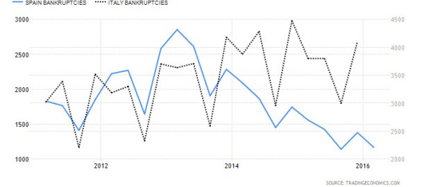 Spain vs. Italy Bankruptcies