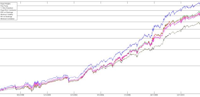 GTAA portfolio optimization methods equity curves