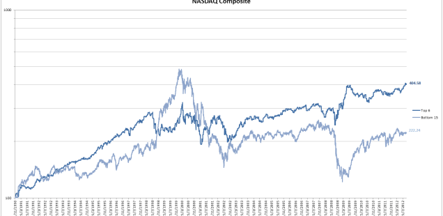 NASDAQ Composite day of the month seasonality results