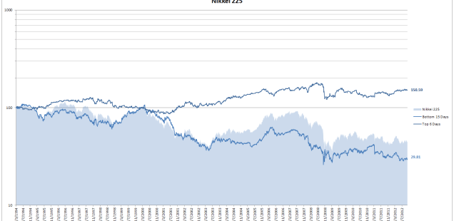 Nikkei 225 day of the month seasonality results
