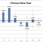 Holiday Effects in the Chinese Stock Market
