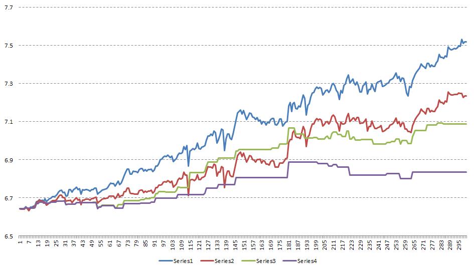 realistic chart