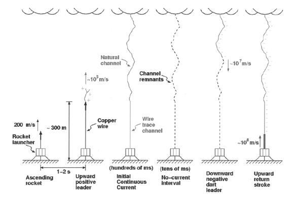 triggered lightning timeline