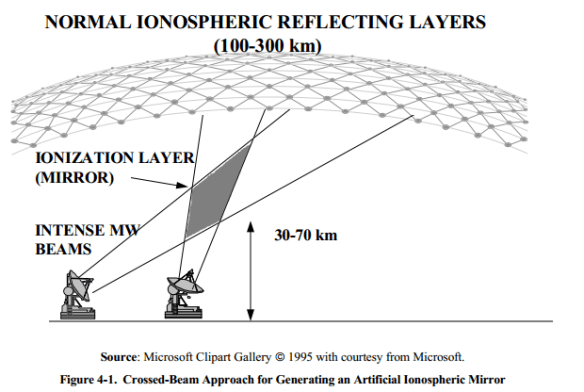 HAARP Artificial Ionospheric Mirror - Don't Cross the Streams!