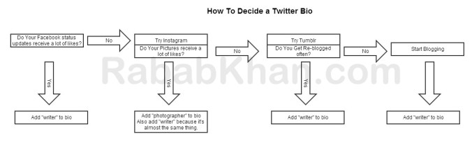 deciding a twitter bio