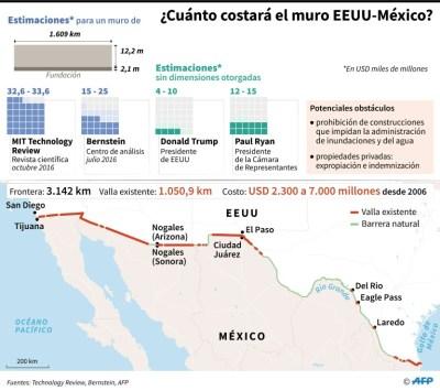 AFP / Thomas SAINT-CRICQ, Sabrina BLANCHARD, Anella RETA ¿Cuánto costará el muro EEUU-México?