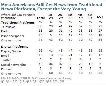 Les plateformes médiatiques traditionnelles
