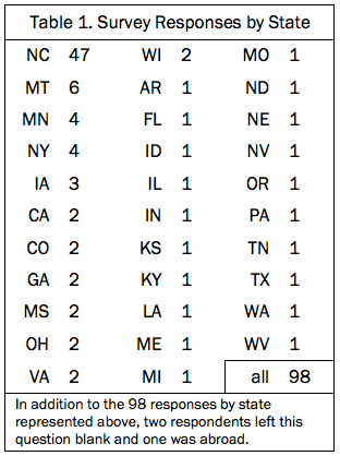 Table 1. Survey Respondents by State