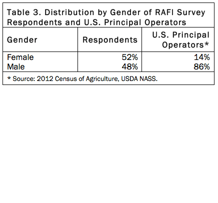Table 3. Distribution by Gender