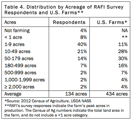 Table 4. Distribution by Farm Acreage