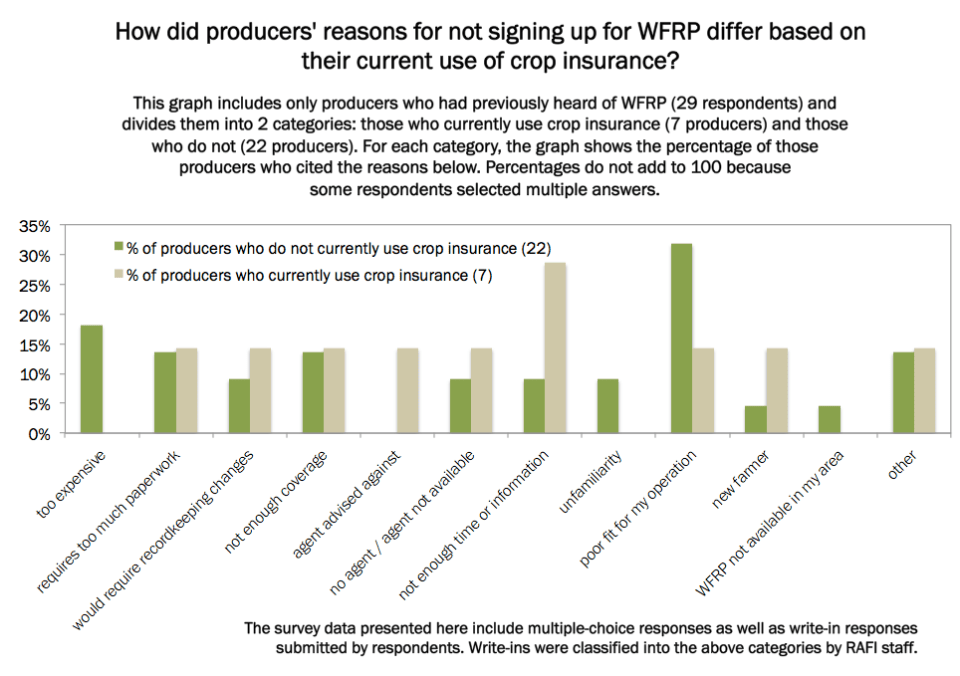 how did producers' reasons for not signing up for WFRP differ by use of crop insurance?