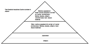 The English teaching Caste System