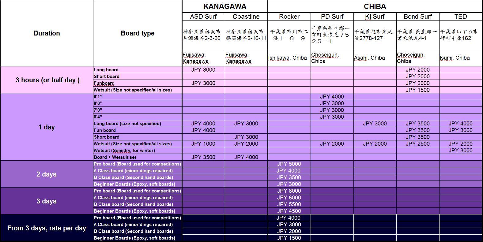 Surf Board Rental Rates around Tokyo