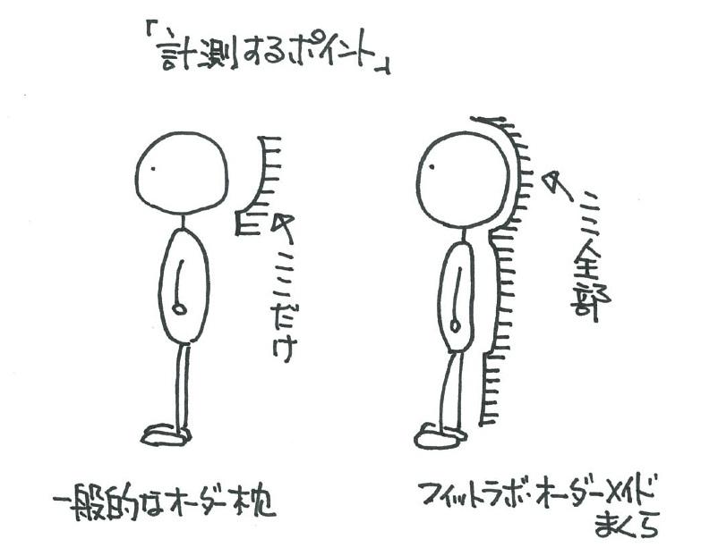 計測イラスト