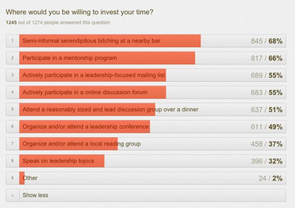 rands leadership survey