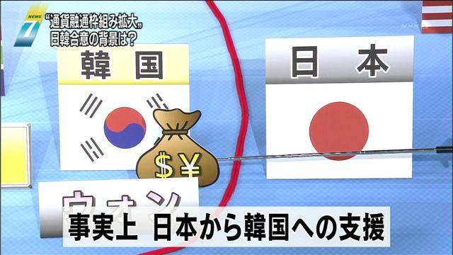 日韓通貨スワップ協定