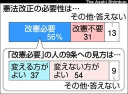 憲法改正の必要性は…(「朝日新聞」2008年5月3日付)