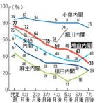 歴代内閣の発足当初の支持率推移(毎日新聞2010年4月19日付)