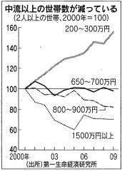 中流以上の世帯数が減っている(「日本経済新聞」2010年5月10日付)