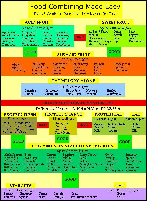 foodcombiningchart