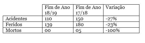 tabela PRF