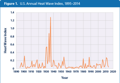 high-low-temps-figure1-2015