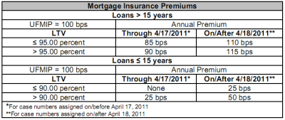 FHA Mortgage Insurance to increase April 18 2011 — REALPRO Innovations, Inc.