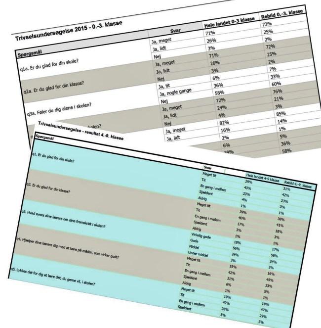 Trivselsundersøgelse. Elever RK
