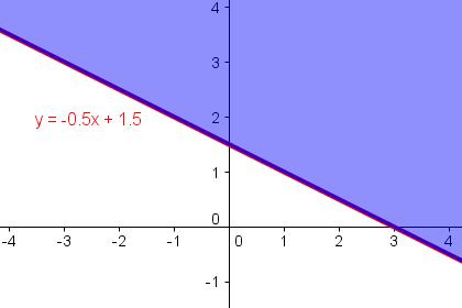 l sungsmenge einer linearen ungleichung mit zwei variablen grafisch darstellen. Black Bedroom Furniture Sets. Home Design Ideas