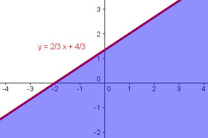 Gleichungen grafisch darstellen online dating 1