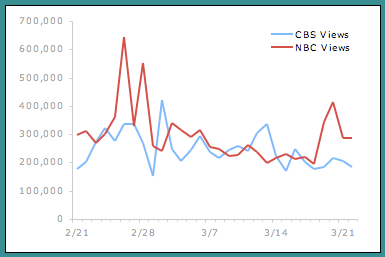 NBC vs. CBS YouTube Stats