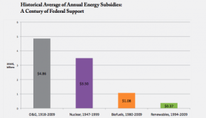 historical-energy-subsidies-100-years