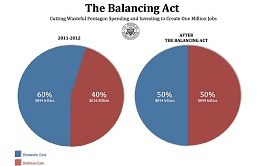 balancing-act-deficit-reduction
