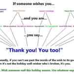 The Correct way to respond to other peoples holiday greetings