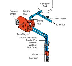 Genuine Convertible Jet Deep Well Configuration Cleanwater Overview Red Lion Deep Well Pump Repair Deep Well Pump Pressure Switch