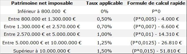 http://i2.wp.com/reduction-isf.fr/wp-content/uploads/2014/04/bareme-isf-2014.jpg?w=900