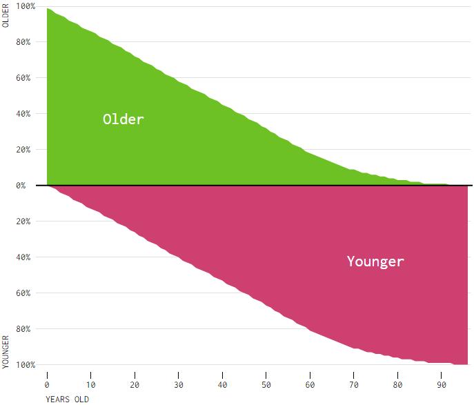 grafica-edad-porcentaje