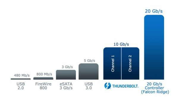 Thunderbolt 2 Devices