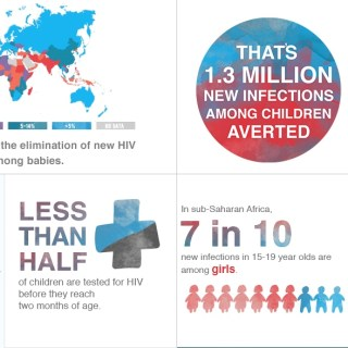 Situations banner on the status of HIV and AIDS of adolescents in Africa [Graphic: Courtesy]