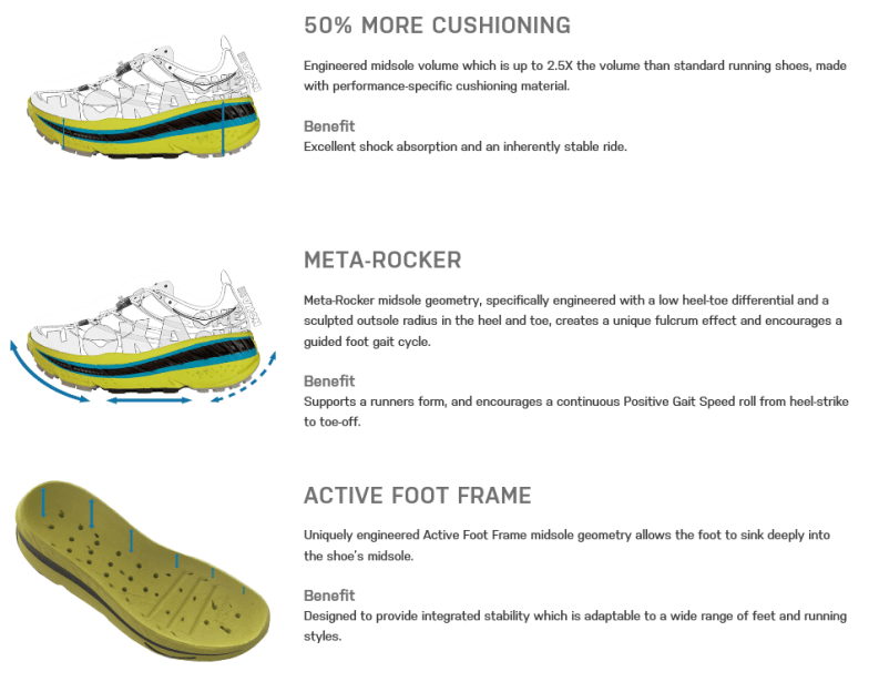 Hoka One One technology