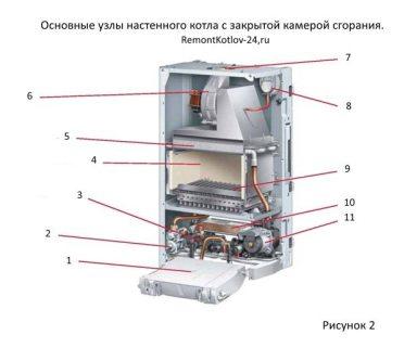 ustrojstvo-gazovogo-kotla-s-zakrytoj-kameroj-sgoraniya